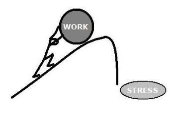 práce a stres