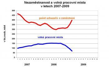 nezaměstnanost; zdroj: MPSV ČR