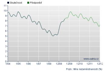 Prognóza nezaměstnanosti podle Patria